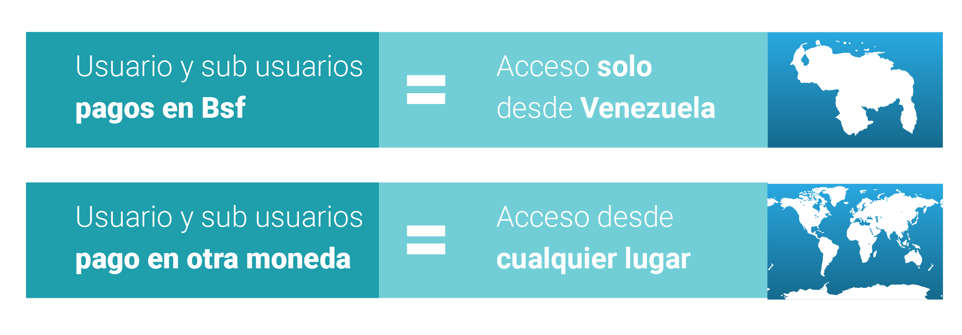 Pagos en bolivares